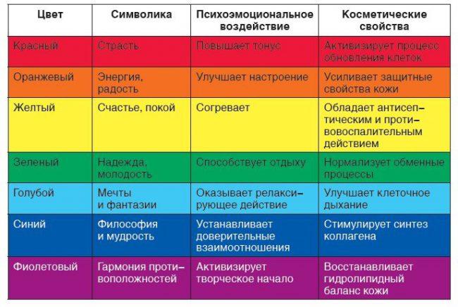Свойства каждого цвета