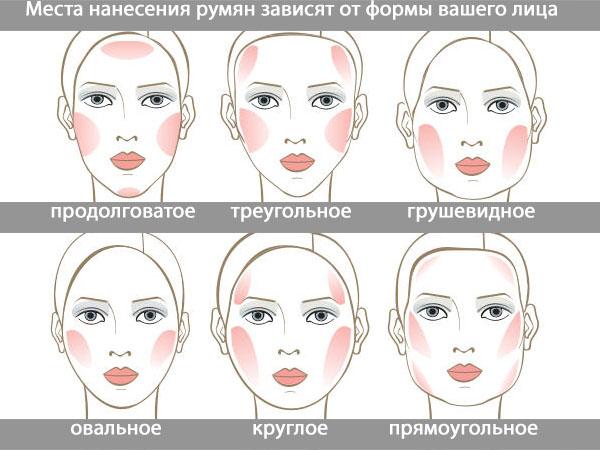 Нанесение румян в зависимости от формы лица