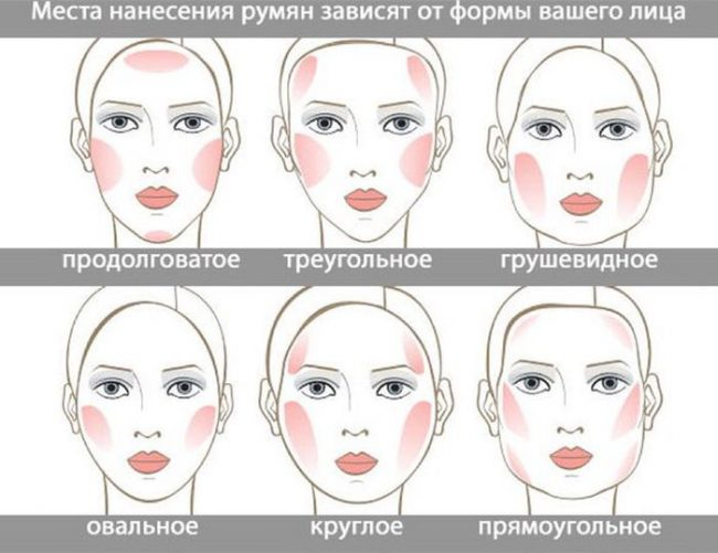 Правила нанесения румян в зависимости от формы лица
