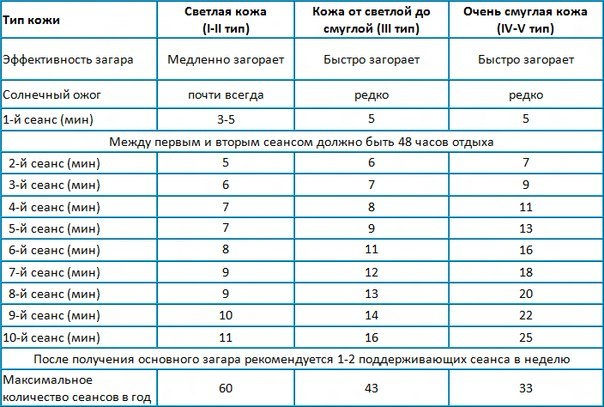 Таблица длительности сеансов для кожи разных типов